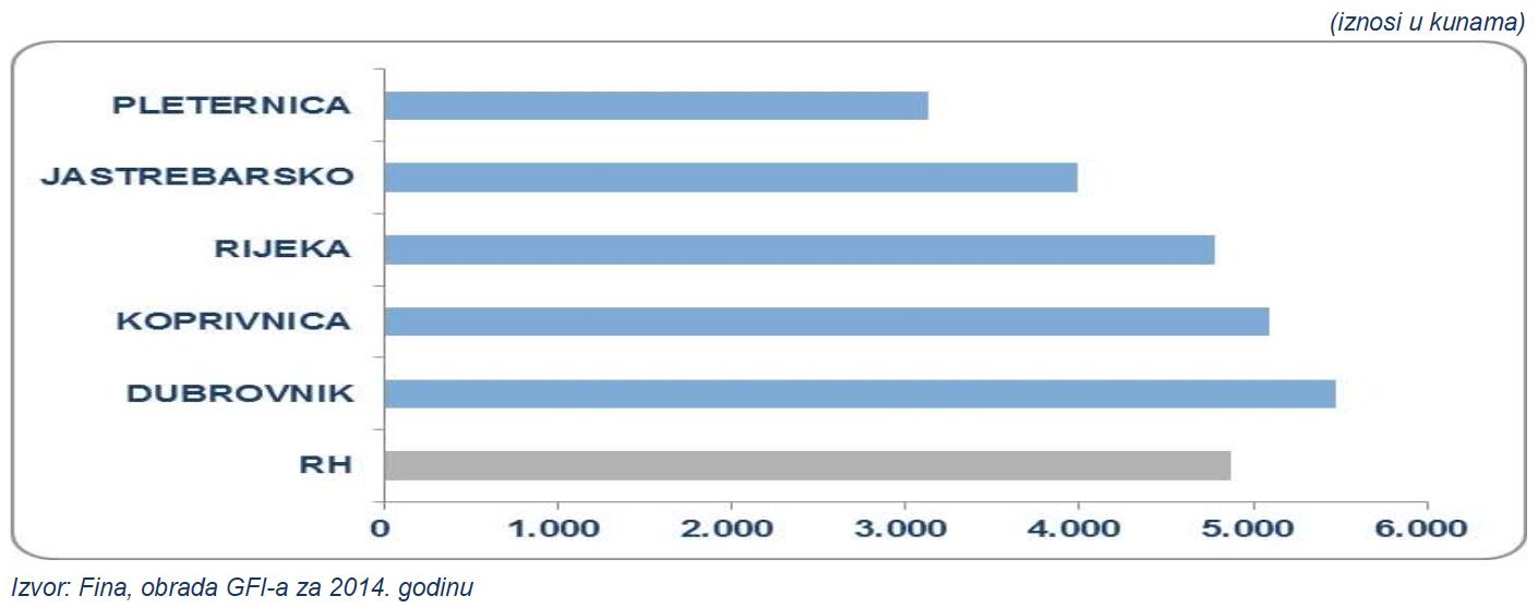 Prosječna mjesečna neto plaća po zaposlenom u 2014. godini 5 pametnih gradova u RH // Izvor: FINA