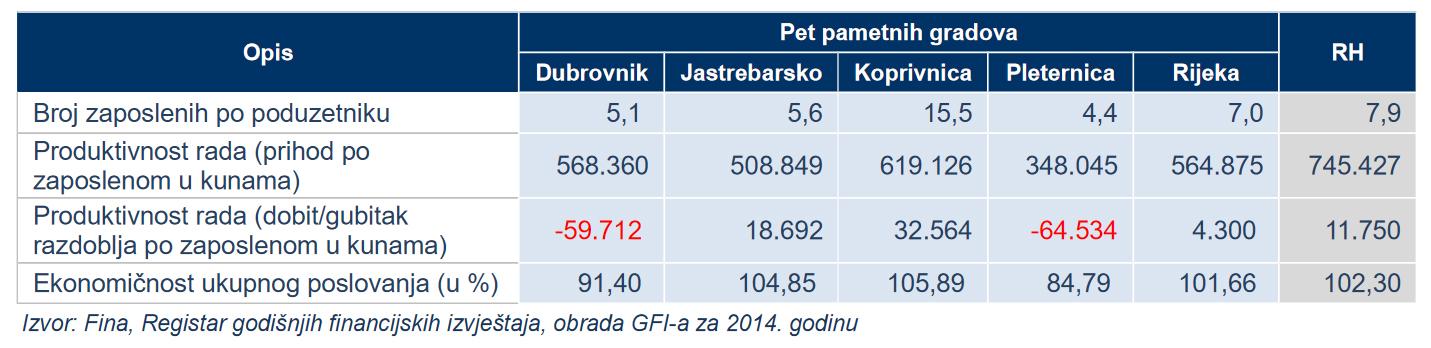 Pokazatelji poslovanja poduzetnika na području 5 pametnih gradova u RH u 2014. godini // Izvor: FINA