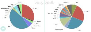 Usporedba spominjanja stranaka 2015. i 2016. // Foto: Mediatoolkit